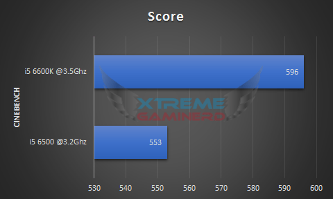 Cinebench comparison of i5 6500 and i5 6600K 1