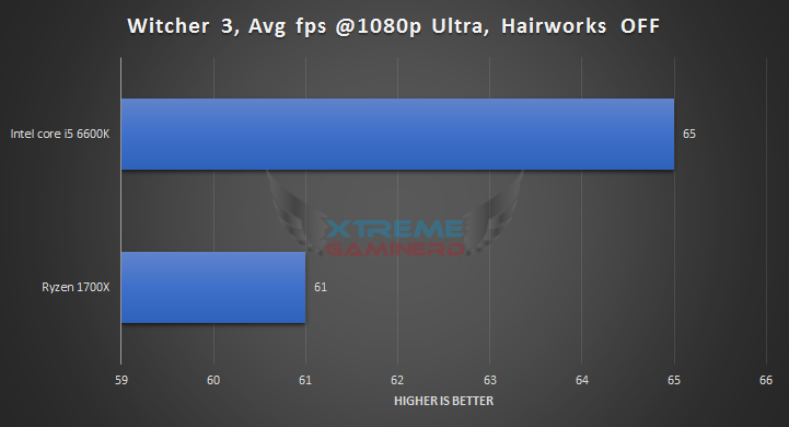 The witcher 3 Ryzen 1700X vs i5 6600K