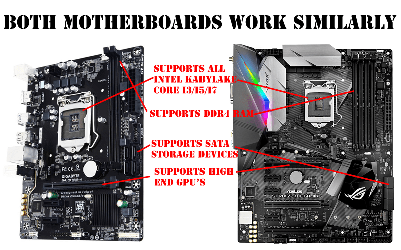 All motherboards work the same