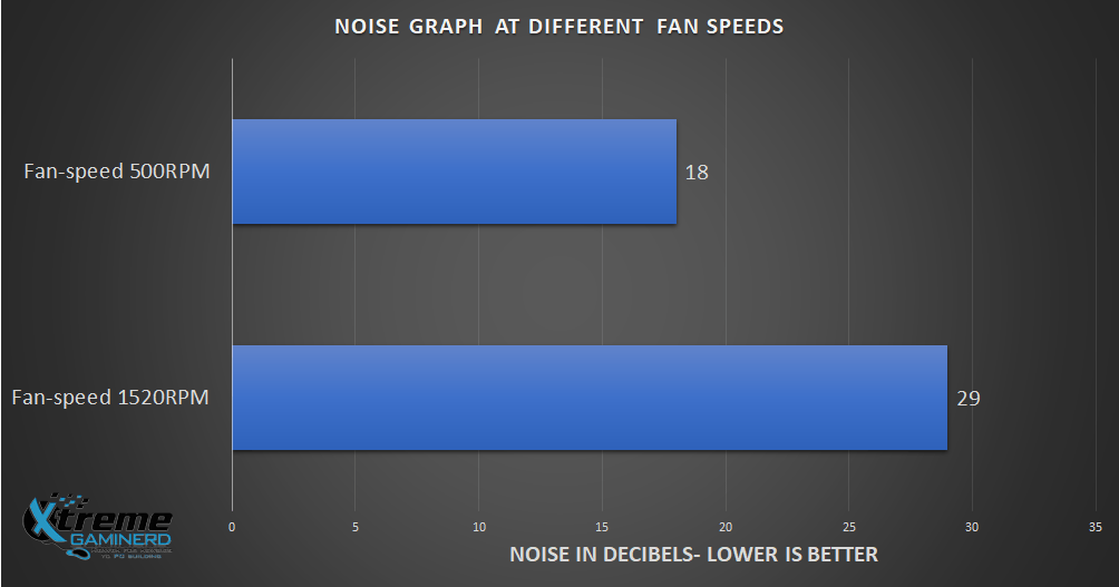 Thermaltake Contac Silent 12 Noise Graph