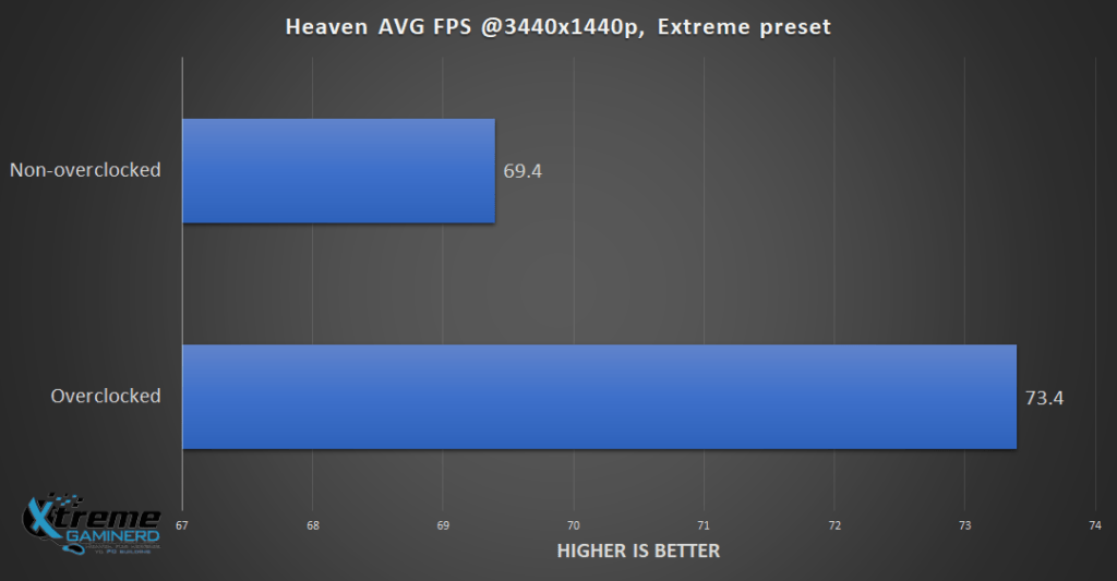 Heaven FPS Benchmark