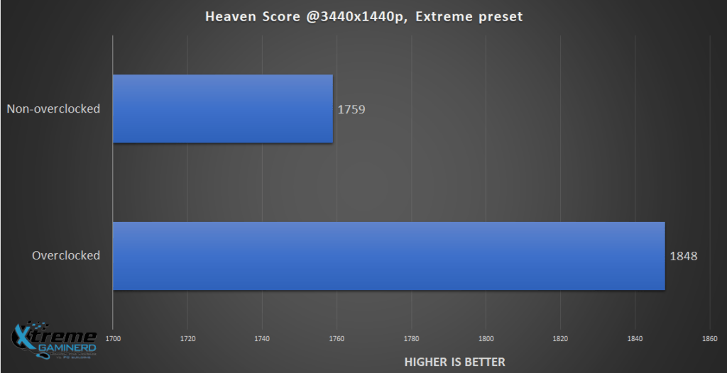 Heaven Score Benchmark