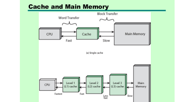 Photo of Types of cache memory