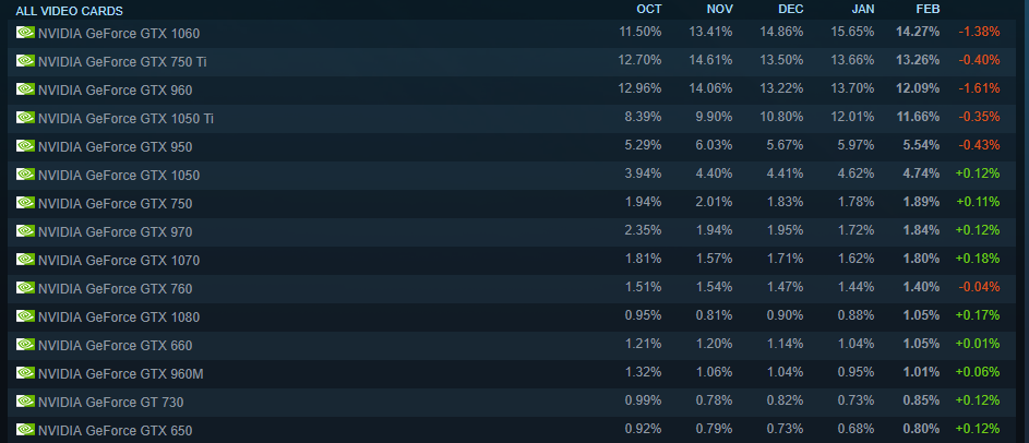 Steam Survey Feb 2018