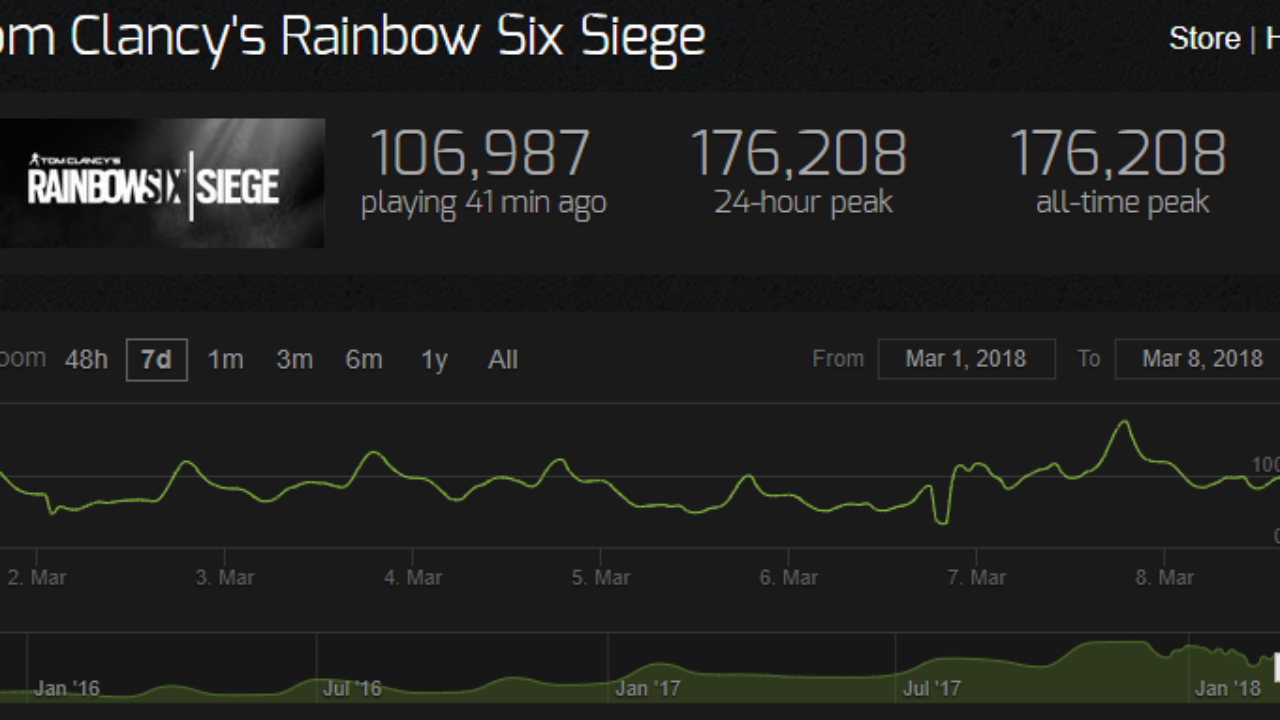 Rainbow Six Siege peak players count goes over 150K – Xtremegaminerd
