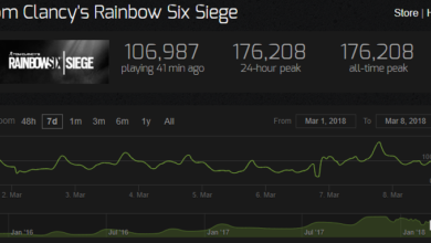 Photo of Rainbow Six Siege peak players count goes over 150K