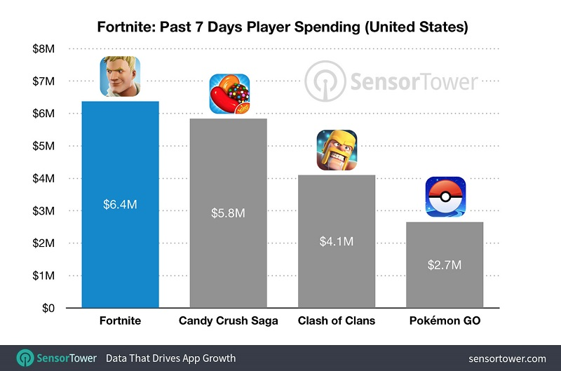 Fornite on iOS surpasses most popular games