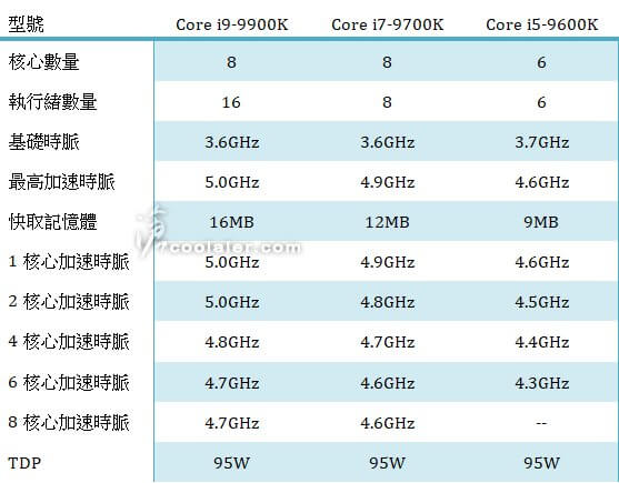 Intel's 9th gen i7
