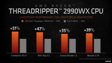 Photo of AMD's Ryzen Threadripper 2990WX 32 Core CPU Vs Intel's Core i9-7980XE 18 Core