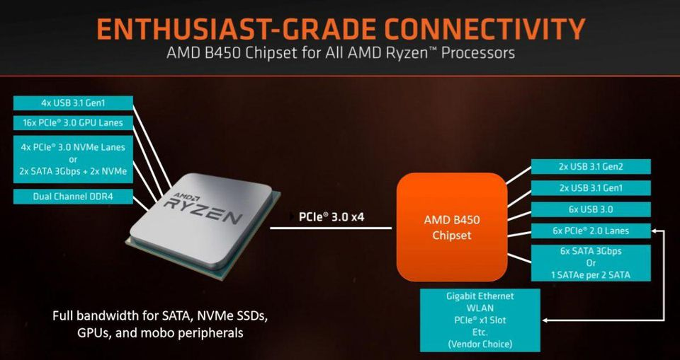B450 Chipset released by AMD