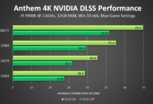 Anthem performance gains in DLSS